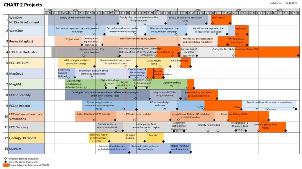 Overview Time Schedule CHART
